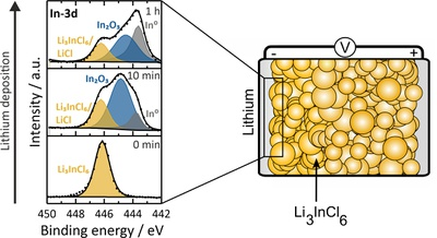 Solid-state batteries have been researched and characterized with greater intensity in recent years due to their better properties compared to lithium-ion batteries, such as higher safety or broader operating temperature and comparable ionic conductivities. To compensate for the higher density of solid electrolytes, using lithium metal as anode material is necessary to obtain good gravimetric and volumetric energy densities. However, lithium metal is very reactive. If electronically conductive products are formed during the reaction of the solid electrolyte with lithium, this electrolyte cannot be in direct contact with lithium, otherwise short circuits may occur. In order to investigate the reaction products of the halide solid electrolyte Li3InCl6 with lithium, lithium is applied to the electrolyte by sputter deposition. In situ X-ray photoelectron spectroscopy (XPS) is used to investigate the resulting decomposition products. It was found that Li3InCl6 decomposes into In2O3 and indium metal, among others. Since indium metal is electronically conductive, the electrolyte will decompose until either Li3InCl6 or the lithium is depleted, thus the electrolyte cannot be used in direct contact with lithium. (Picture submitted by Luise Riegger)
