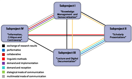 Dimensions of Networking