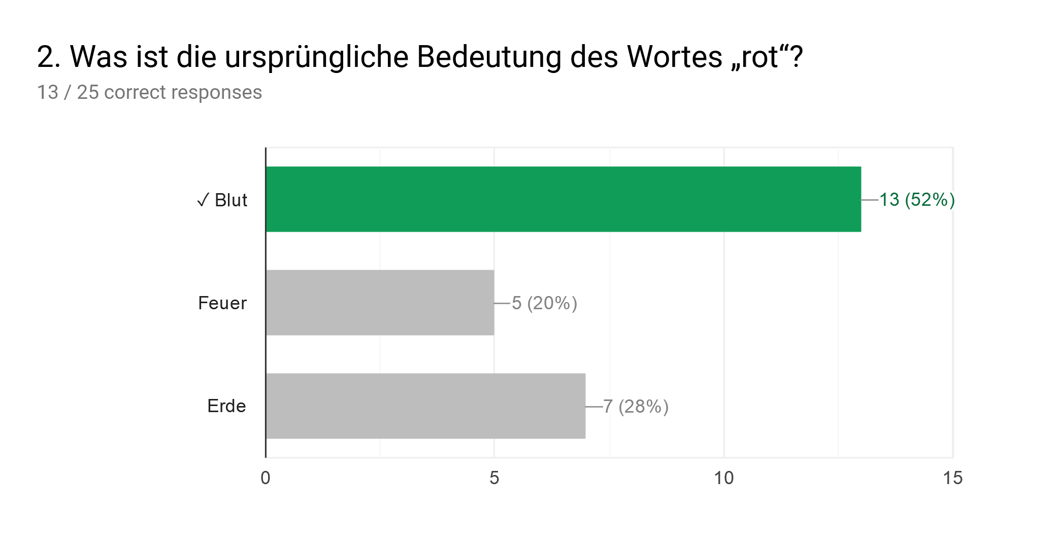 """Forms response chart. Question title: 2. Was ist die ursprüngliche Bedeutung des Wortes """"rot""""?. Number of responses: 13 / 25 correct responses."""