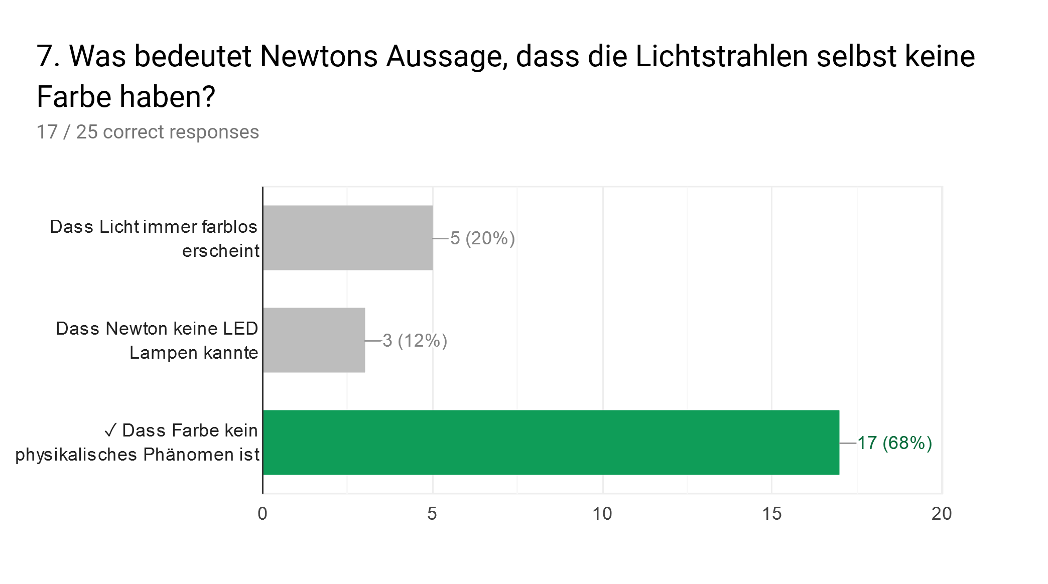 Forms response chart. Question title: 7. Was bedeutet Newtons Aussage, dass die Lichtstrahlen selbst keine Farbe haben?. Number of responses: 17 / 25 correct responses.