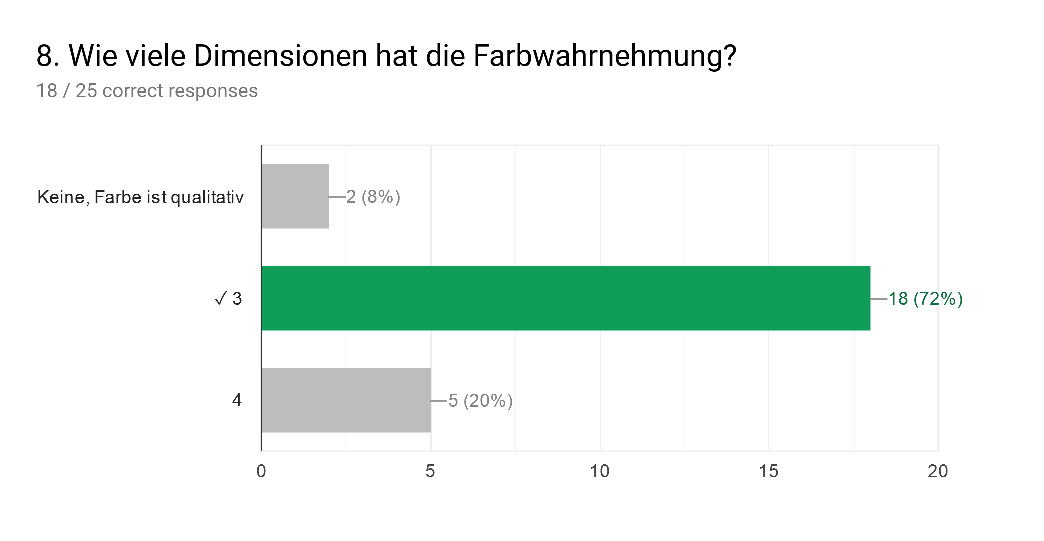 Forms response chart. Question title: 8. Wie viele Dimensionen hat die Farbwahrnehmung?. Number of responses: 18 / 25 correct responses.