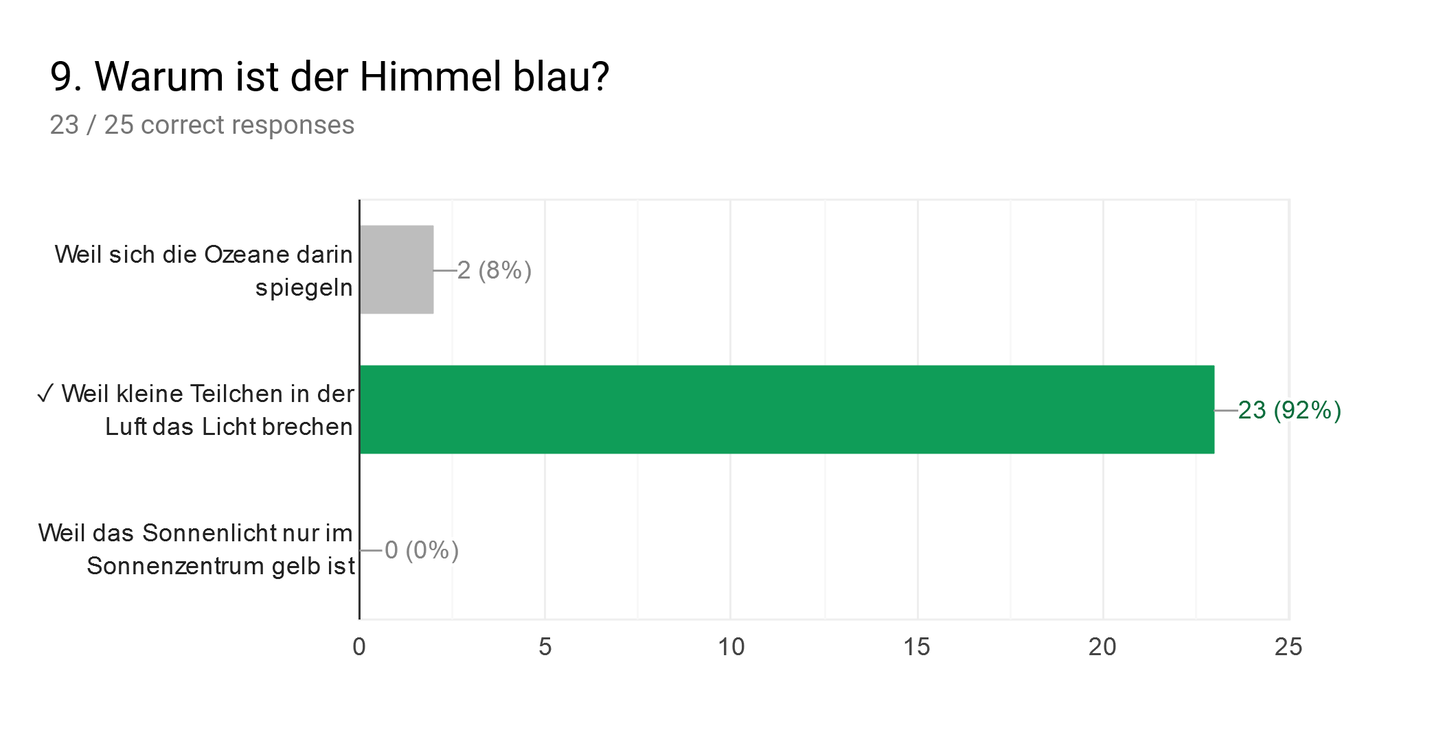Forms response chart. Question title: 9. Warum ist der Himmel blau?. Number of responses: 23 / 25 correct responses.
