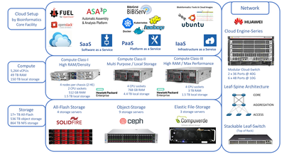 General overview of the cloud infrastructure installed at Justus-Liebig-University Giessen.