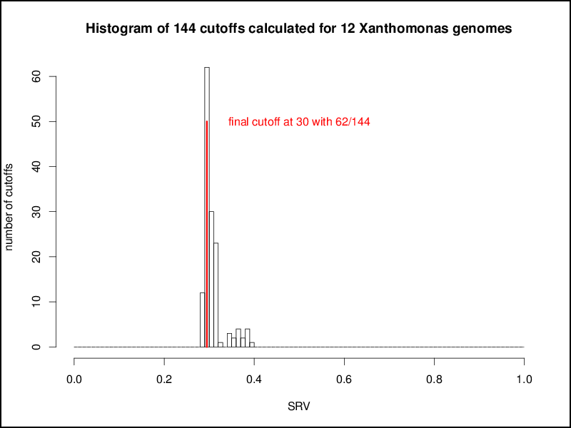 Histogram of the 144 orthology cutoffs calculated independently for thw pairwise comparisons of 12 Xanthomonas genomes. A clear peak at 30 can be observed and is used as final cutoff for all subsequent analyses of these 12 genomes.
