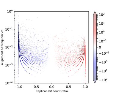 Shown here are summed plasmid and chromosome alignment hit frequencies per marker protein sequence plotted against plasmid/chromosome hit count ratios scaled to [-1, 1]; Hue: normalized replicon distribution score values (min=-100, max=100).