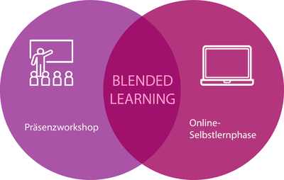 Kreis Blended Learning deutsch