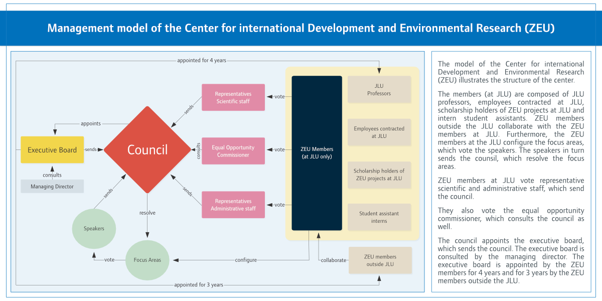 Click here to read more about the Management model of the Center for international Developement and Environmental Research (ZEU) in a barrier-free version
