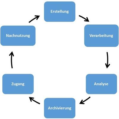 Forschungsdatenlebenszyklus